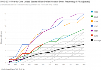Graph of U.S. billion dollar disaster event frequency from 1980 to 2017