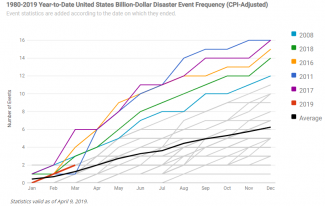 Graph of year-to-date U.S. billion-dollar disaster event frequency through March 2019
