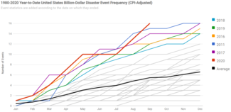 Chart of Cumulative Frequency of U.S. Billion-Dollar Climate and Weather Disasters from January 1980 through September 2020