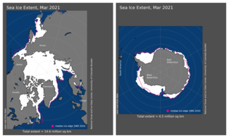 March 2021 Arctic and Antarctic Sea Ice Extent Map