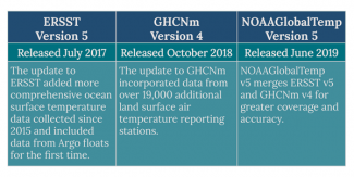 Graphic summarizing three datasets by NOAA NCEI: ERSSTv5, GHCNm-v4 and NOAAGlobalTemp v5