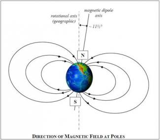 Image depicting the direction of Earth's magnetic field at the poles