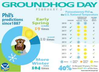 2020 Groundhog Day Infographic