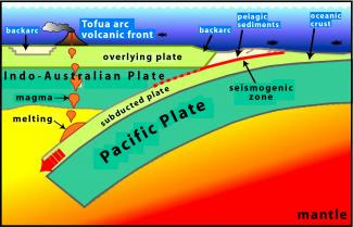 Diagram of the interaction between the Pacific Plate and Indo-Australian Plate