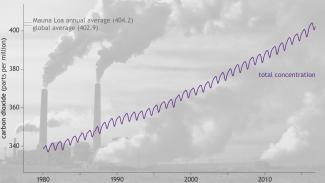 carbon dioxide levels dating far back