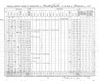 Image of Washington, DC, December 1913 Meteorological Observation Form