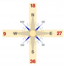Graphic of a compass with runway overlay