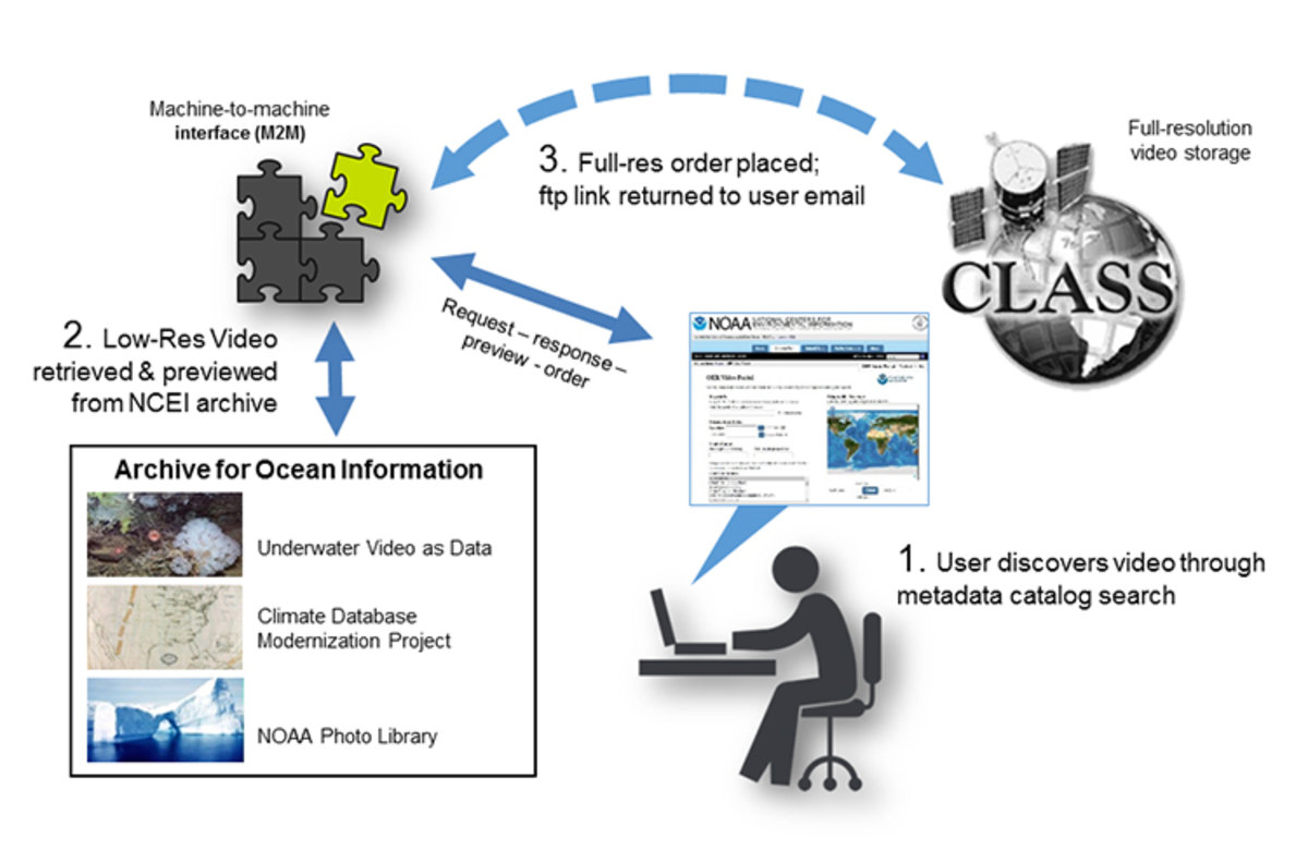 Graphic showing stages of the OER video data management process