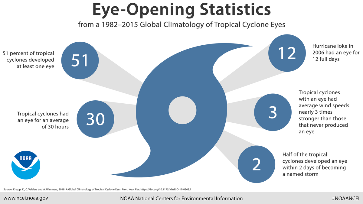 Infographic depicting statistics from a 1982-2015 global climatology of tropical cyclone eyes