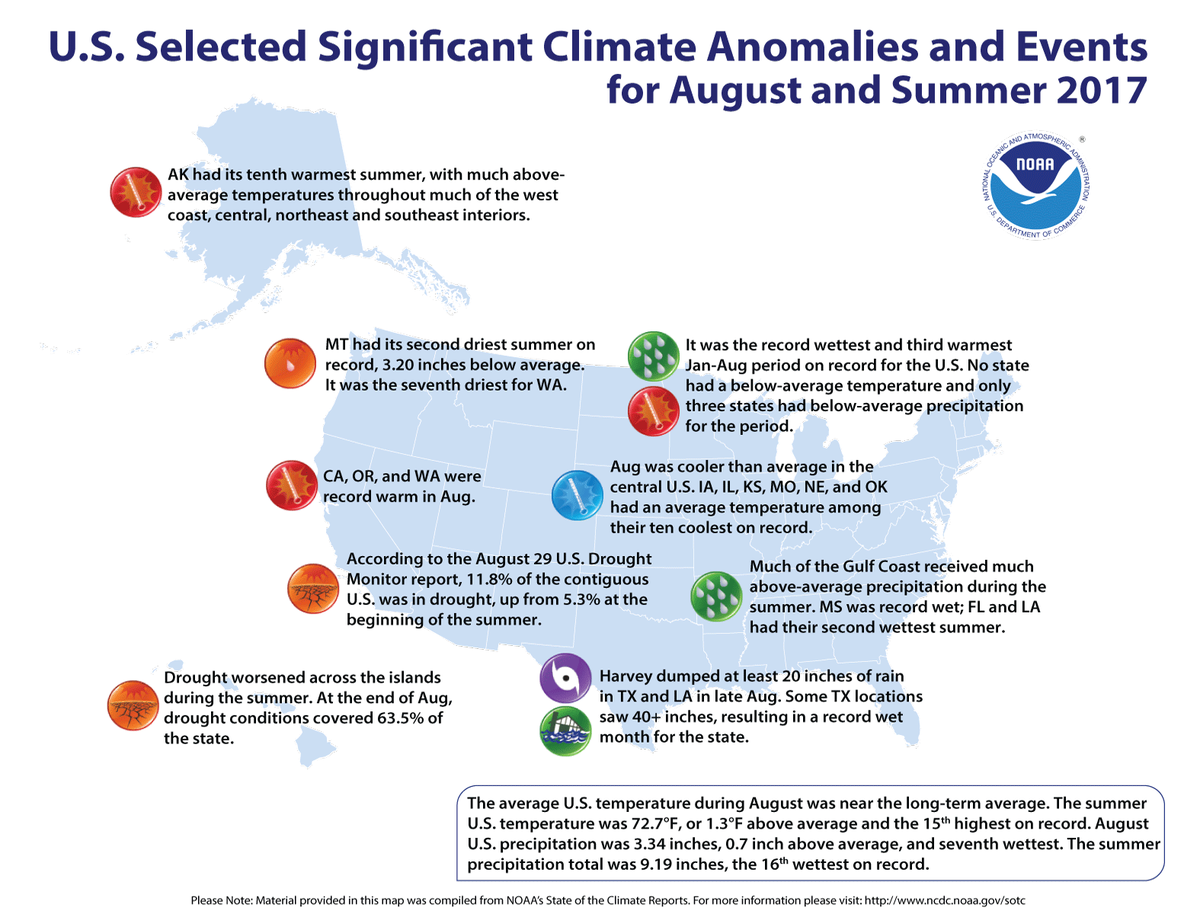 Map of U.S. selected significant climate anomalies and events for August 2017