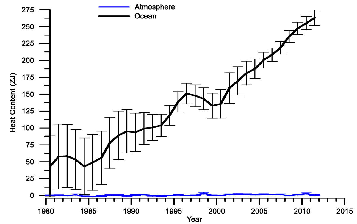 Graph of yearly ocean and atmosphere heat content anomalies