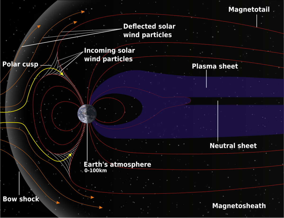 Graphic of Structure of Earth's Magnetosphere from Wikimedia Commons