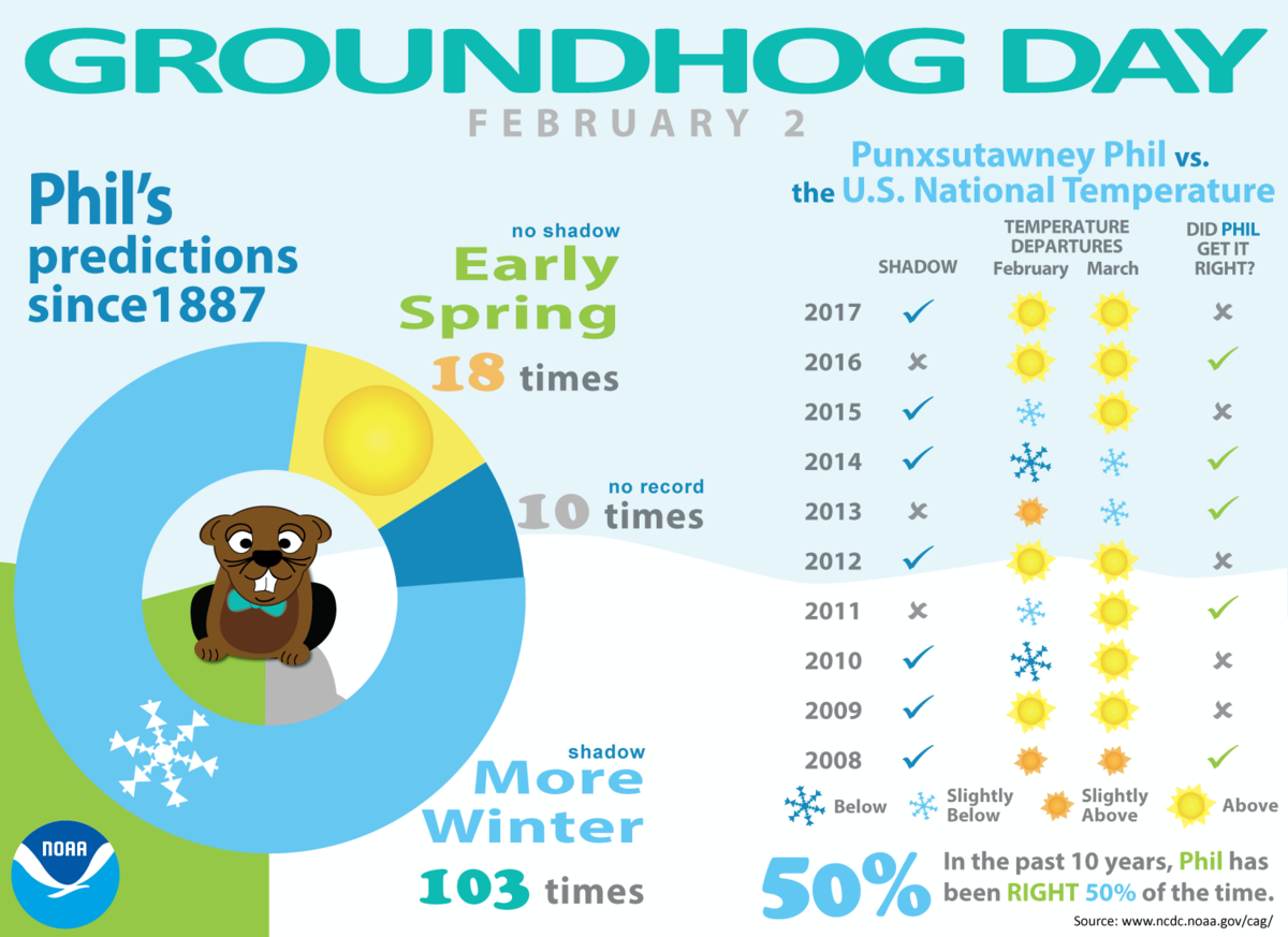 Infographic depicting Punxsutawney Phil's Groundhog Day forecasts and their accuracy for the past 10 years