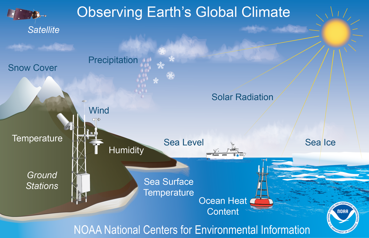 Graphic depicting some of the types of observations that describe Earth's global climate