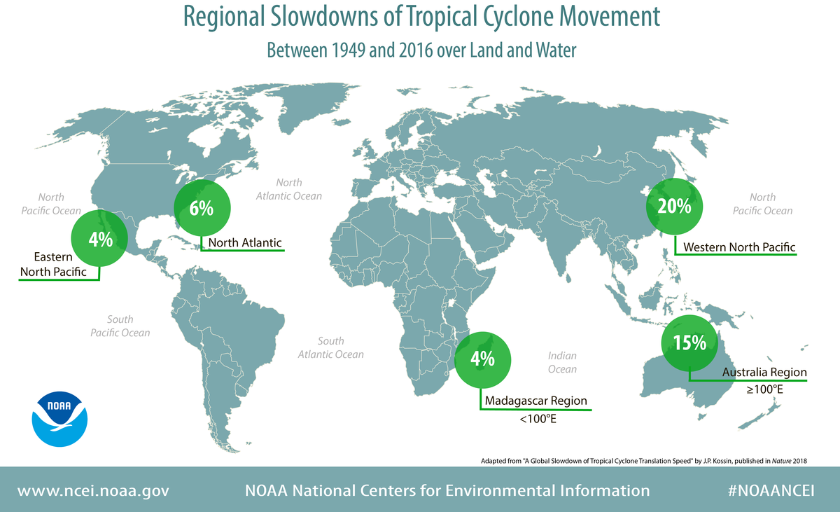 Infographic depicting regional slowdowns of tropical cyclone movement