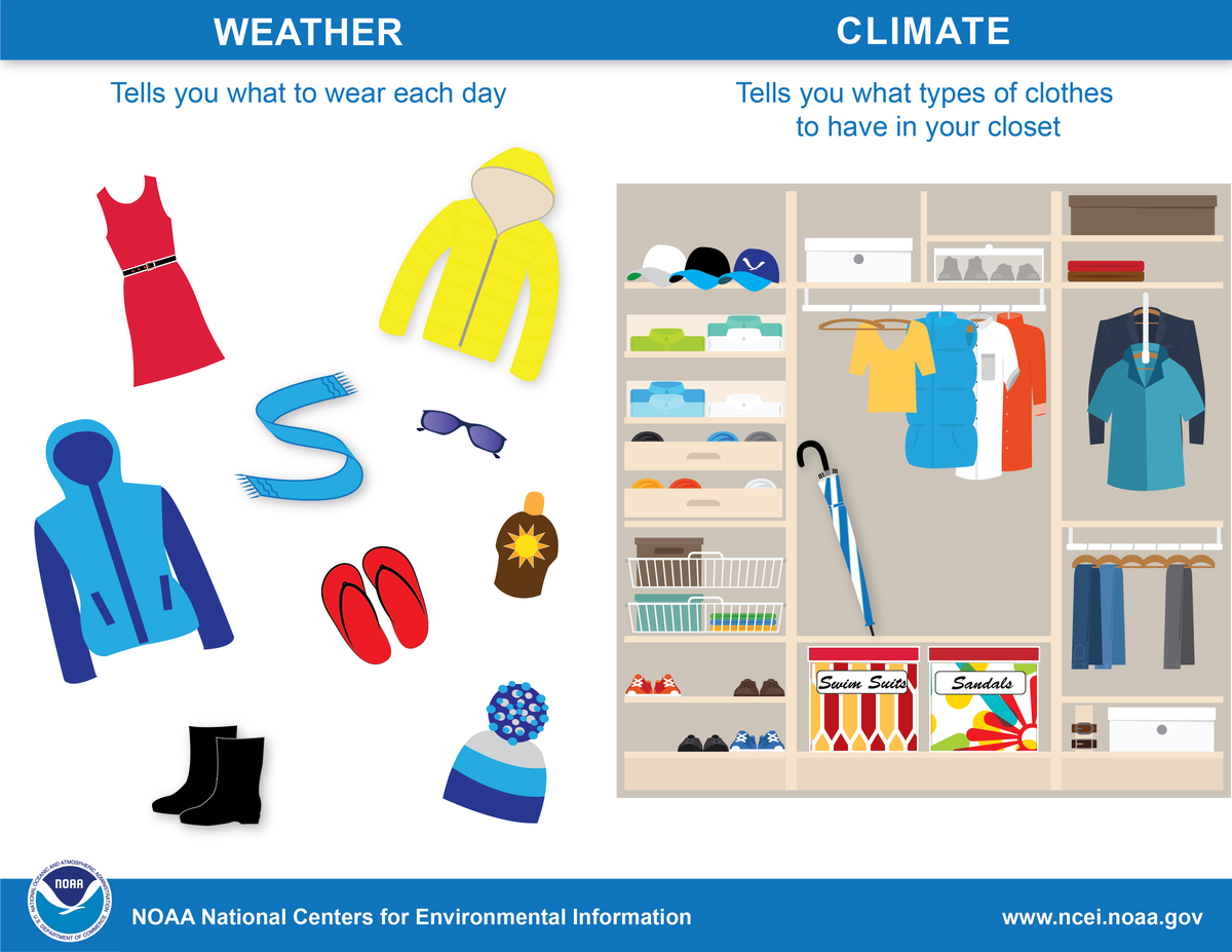 Graphic depicting weather as telling you what to wear each day and climate as telling you what types of clothes to have in your closet