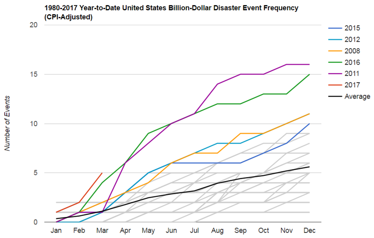 Graph of the frequency of U.S. billion-dollar disaster events during January to March 2017