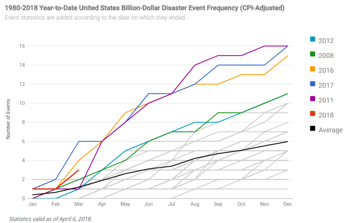 Graph of Year-to-Date U.S. Billion-Dollar Disaster Event Frequency through March 2018
