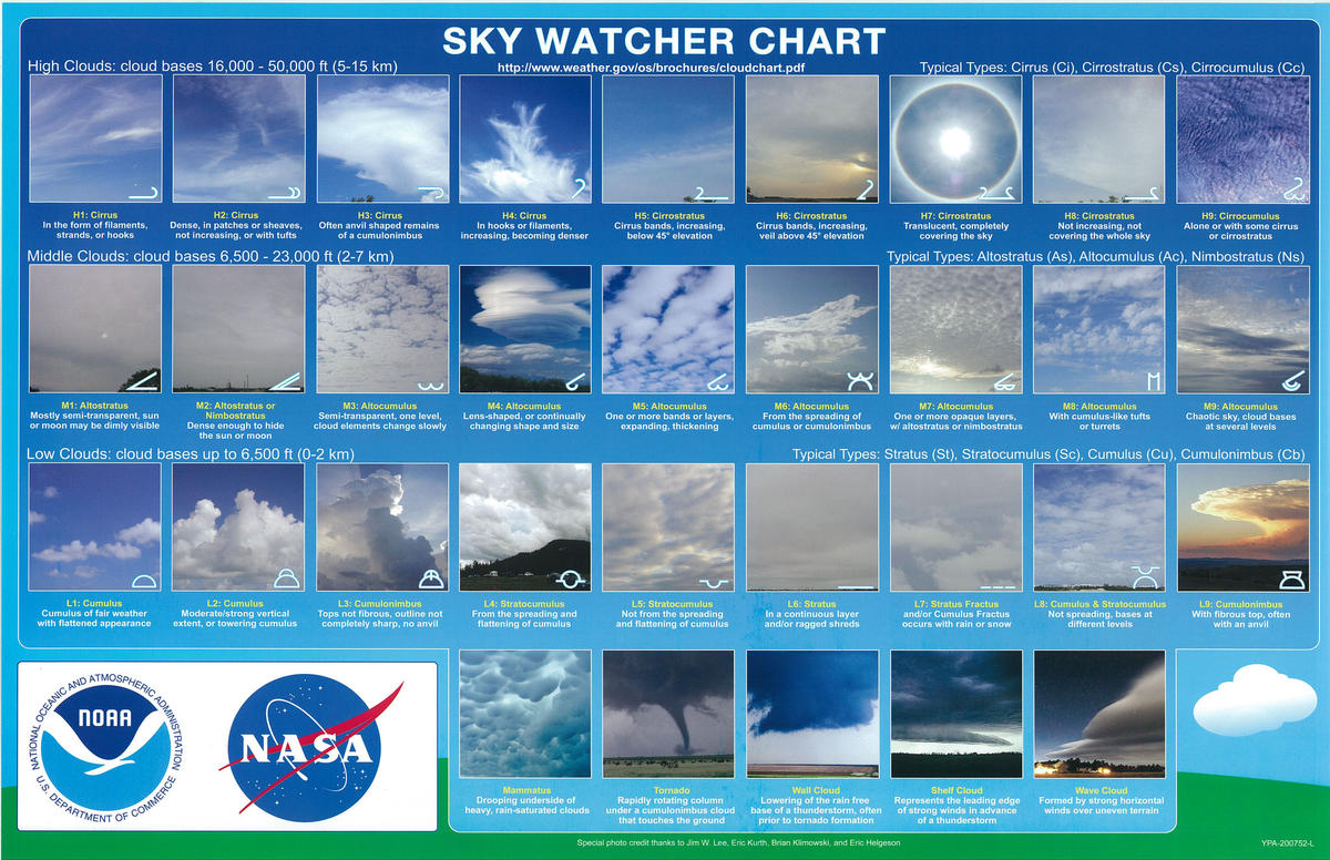 Image of the sky watcher cloud chart