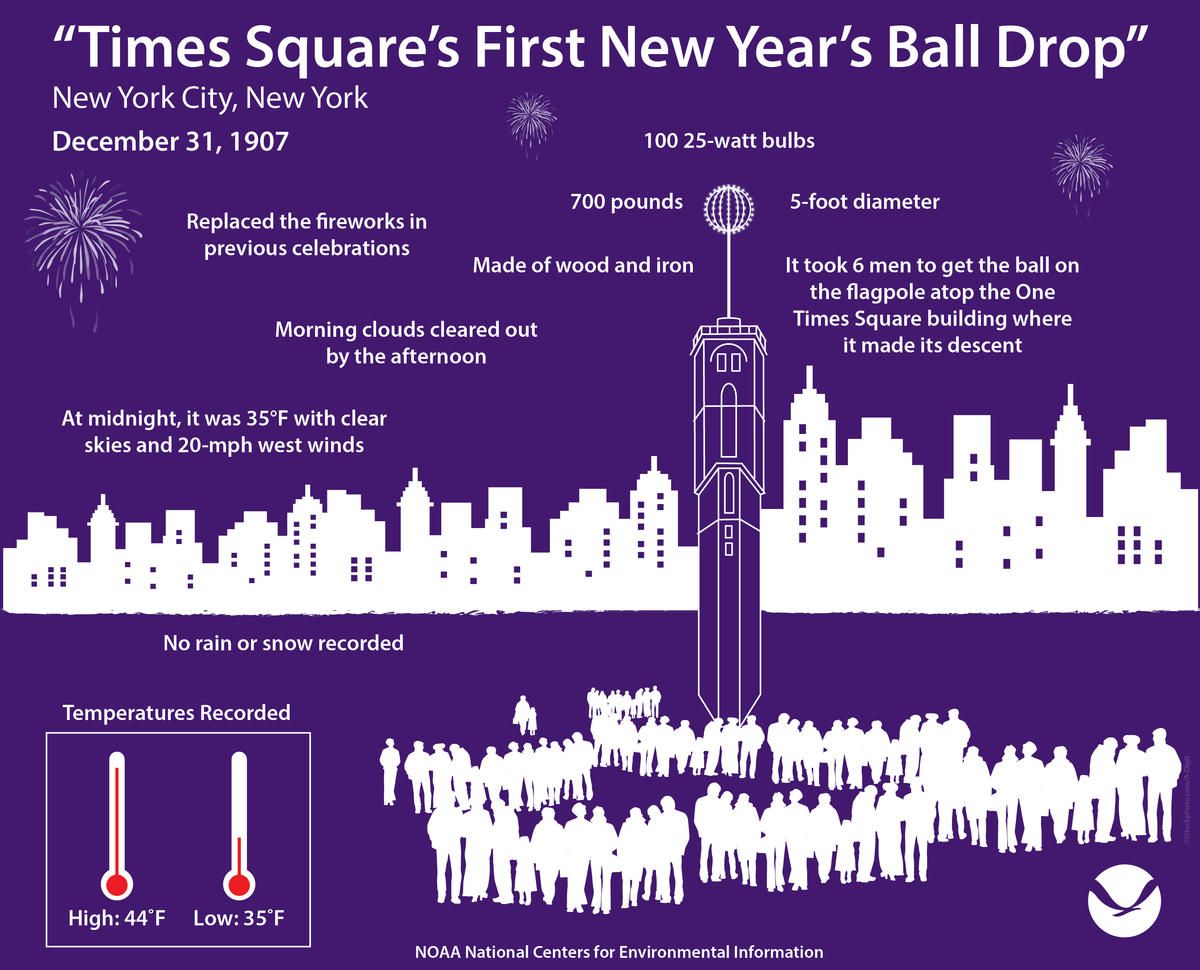 Infographic overview of Times Square's first New Year's ball drop on December 31, 1907